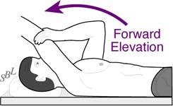 Bankart Lesion Fig 19 - Example of shoulder exercise