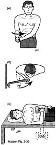 Fig. 1 - Home Exercises for the Unstable Shoulder. Rotator Cuff Exercise. Internal Rotation