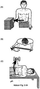 Fig. 2 - Home Exercises for the Unstable Shoulder. Rotator Cuff Exercise. External Rotation